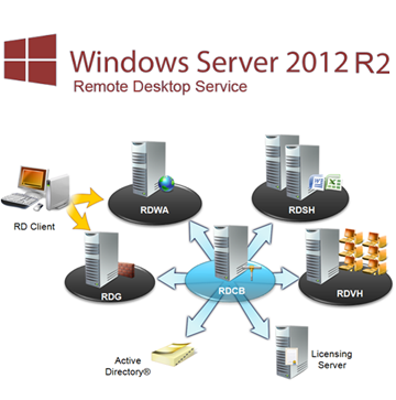 Remote Desktop 2012 R2 vs. XenApp 6.5